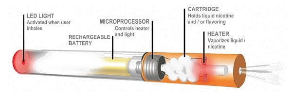 How Electronic Cigarettes Work  Cig Buyer.com