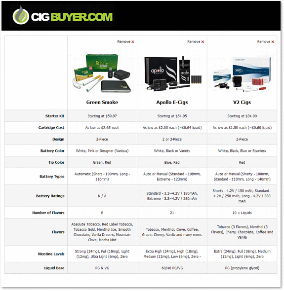E-Cig Comparison Tool