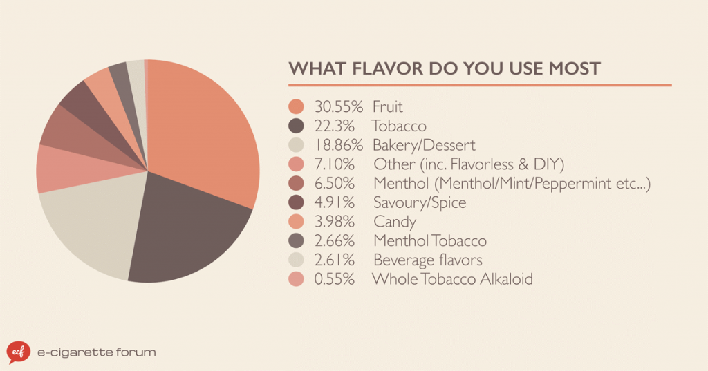 E-Cigarette Flavor Data