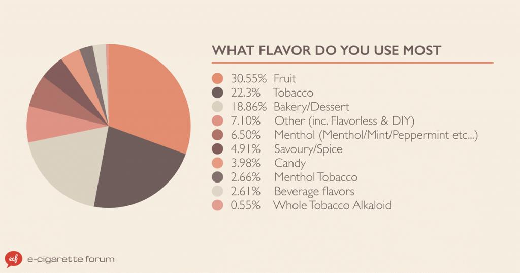 E-Cigarette Flavor Data