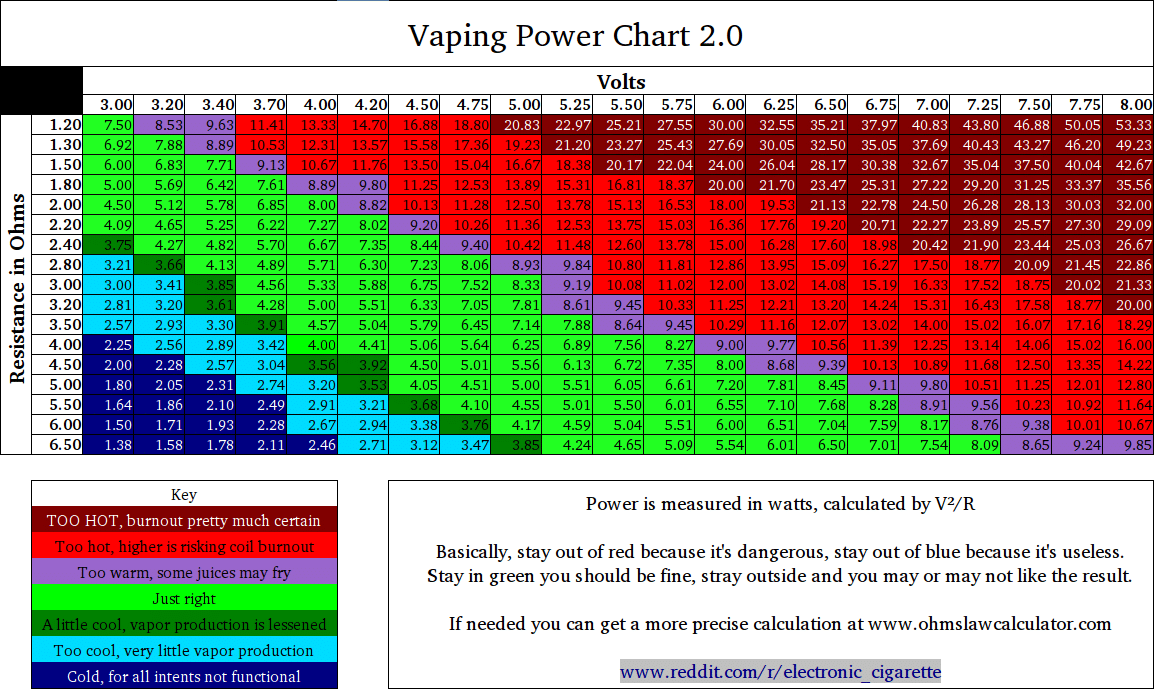 Vaping Power Chart (Voltage, Resistance, Ohms)