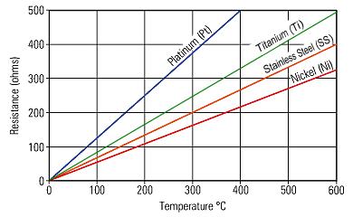 Temp Control Vaping Chart