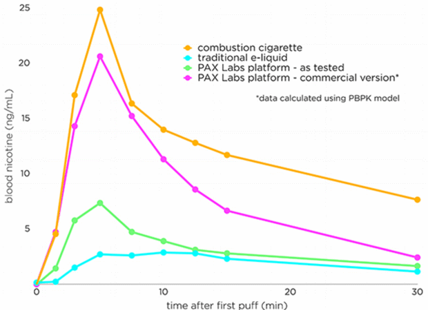 Pax Labs Nicotine Salt Data